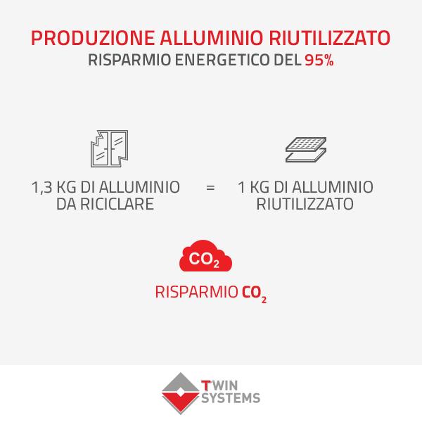 Riciclo alluminio: l'Italia prima in Europa.